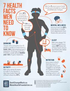 mens-health-infographic