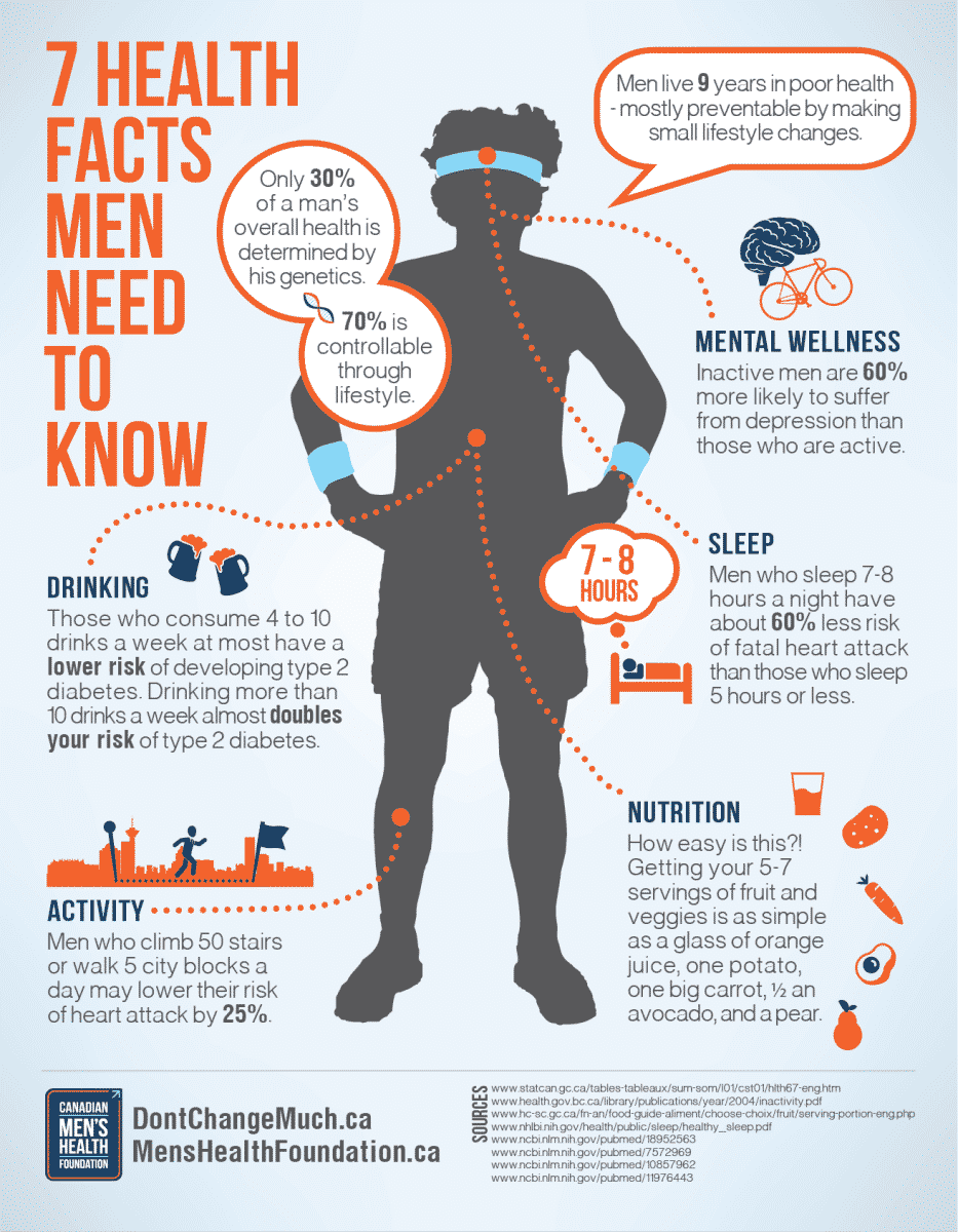 mens-health-infographic