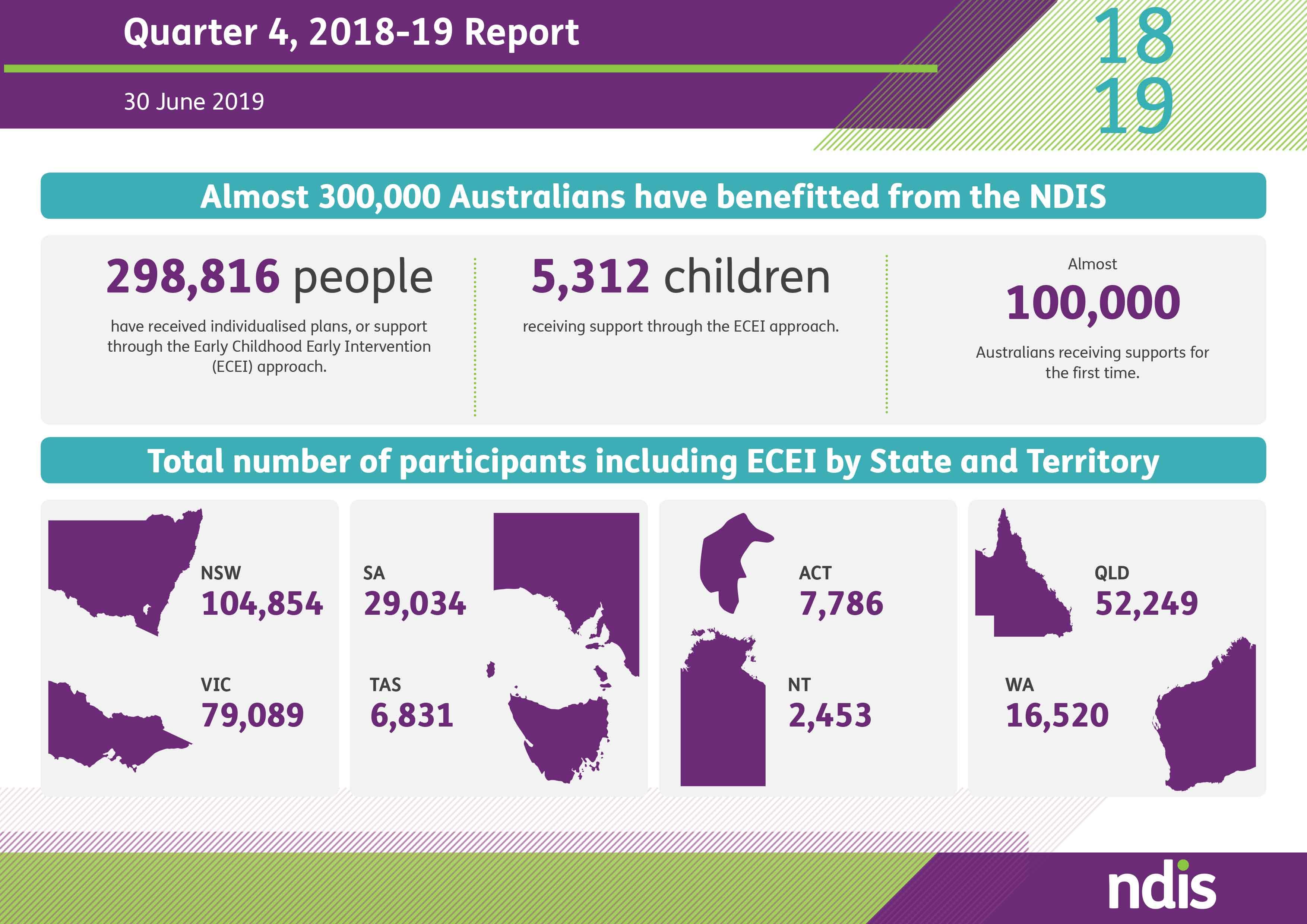 Q4 2019 NDIS infographic