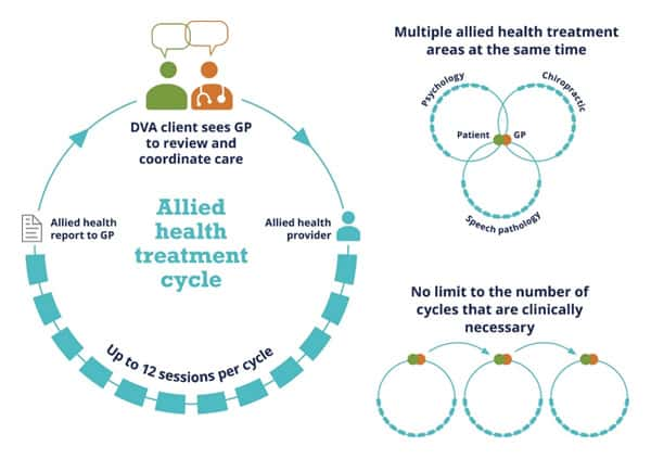 DVA Allied Health Treatment Cycle